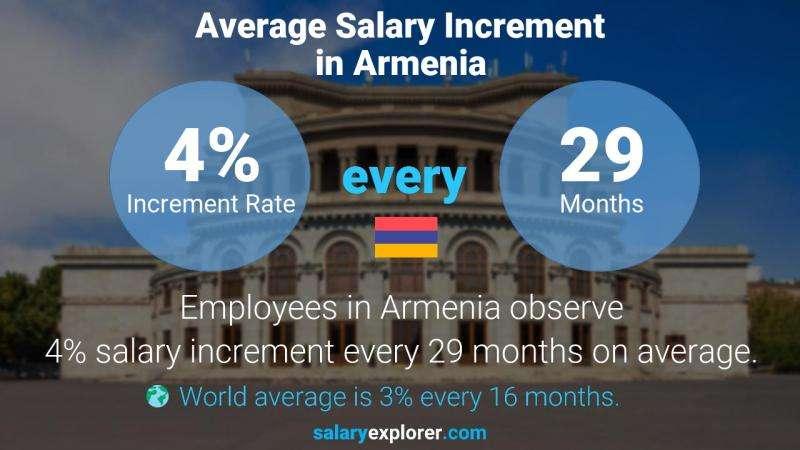 بررسی دستمزد در ارمنستان
