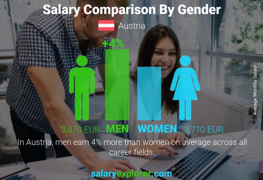 حقوق کارگر ساده در اتریش