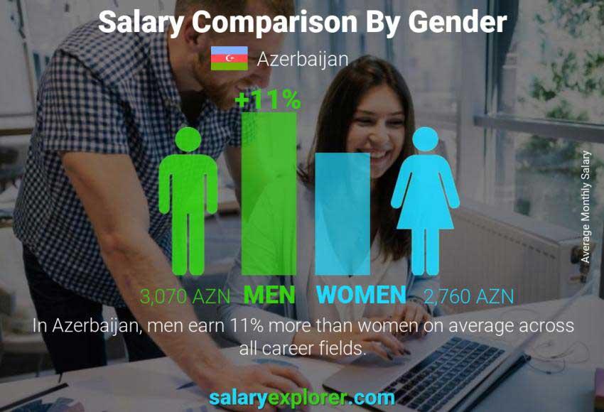 دستمزد در آذربایجان