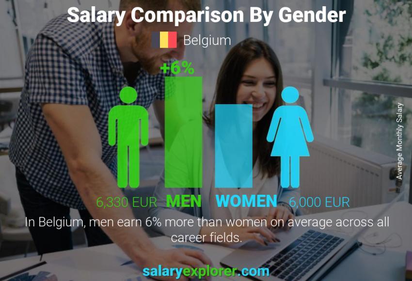 حقوق کارگر ساده در بلژیک