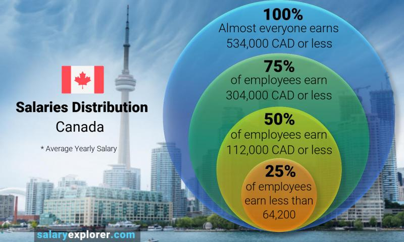 حقوق در کانادا